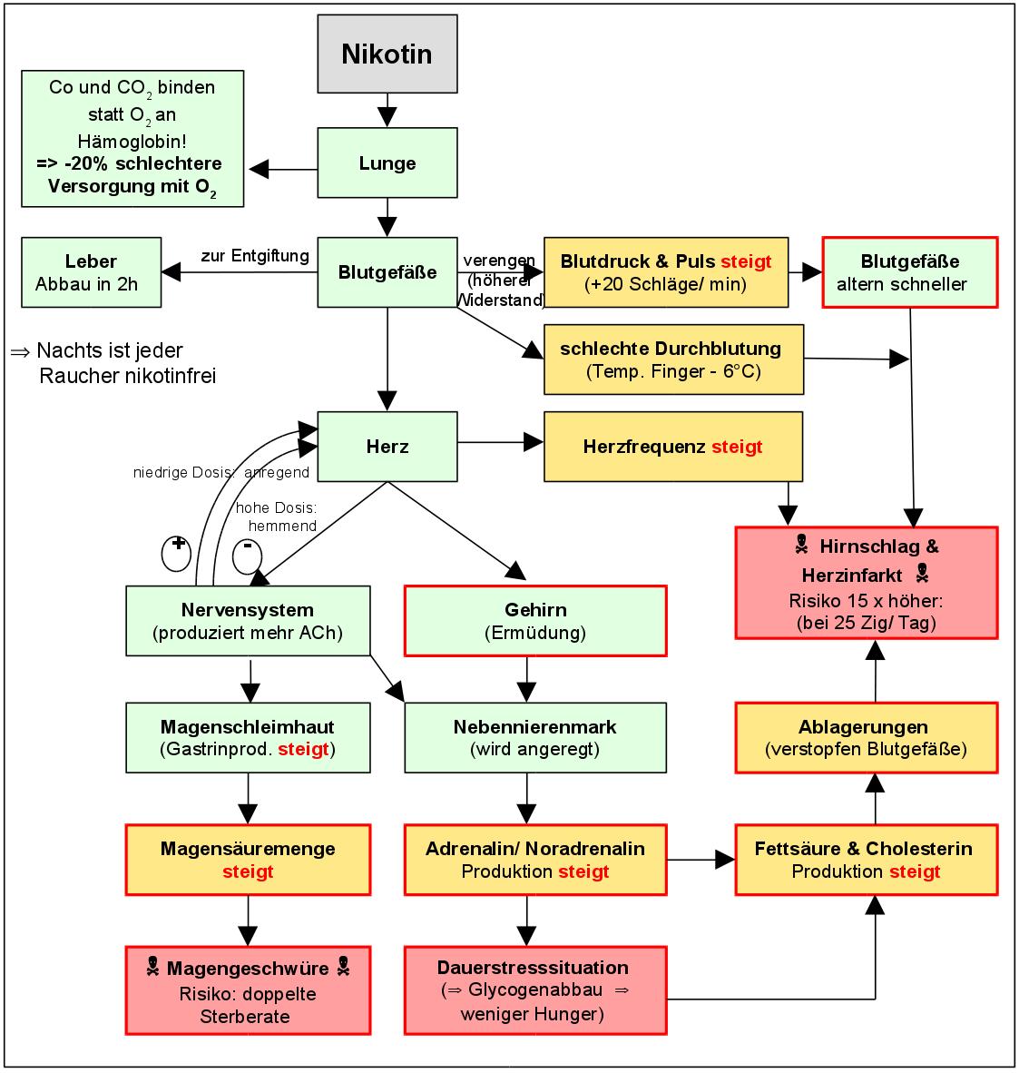 Nikotinentzug und Entzugssymptome - was hilft? I NichraucherHelden