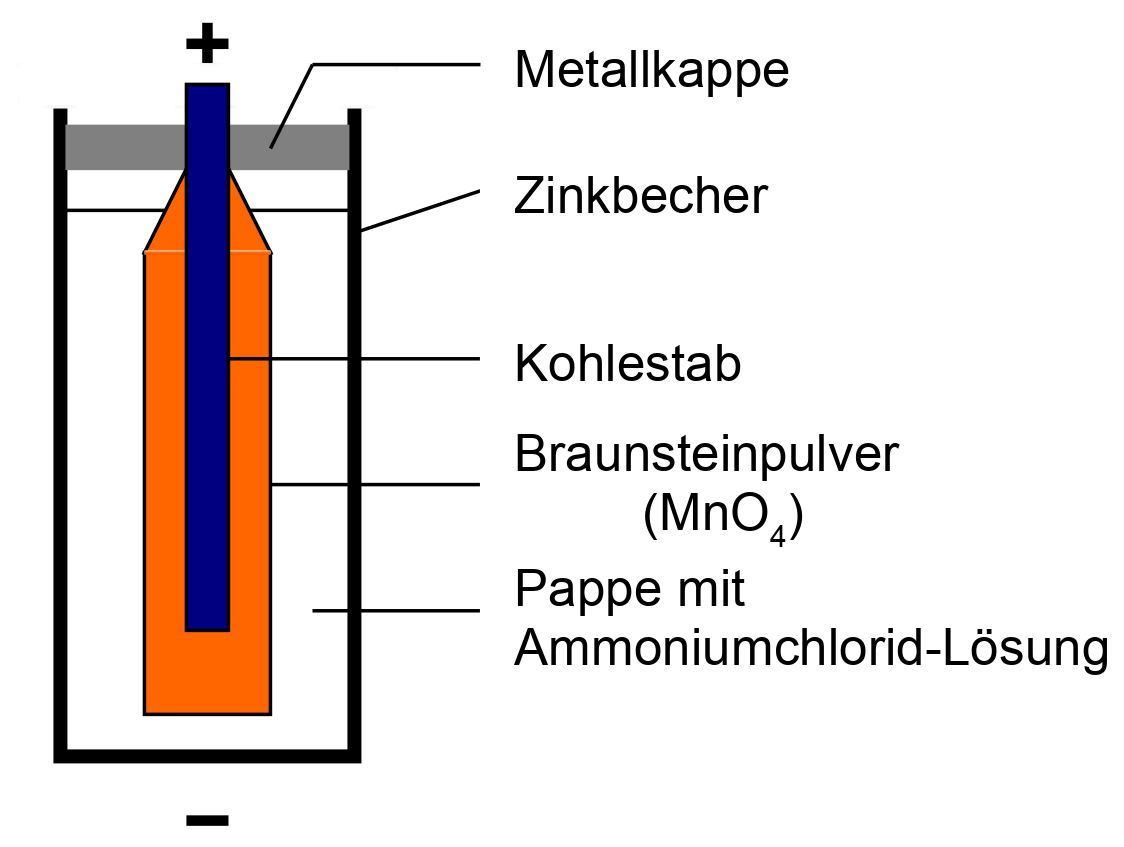 Zink-Kohle Batterie (Leclanché Element)